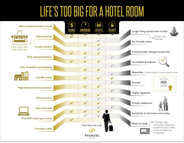 Premiere Suites Explainer Infographic