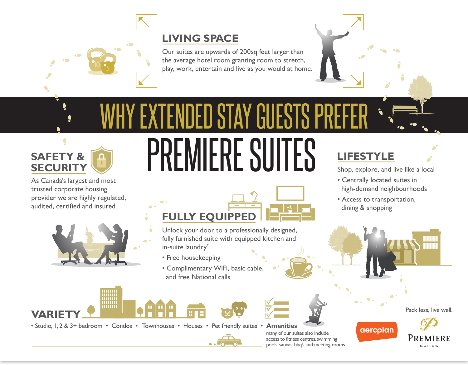 Premiere Suites Extended Stay Infographic